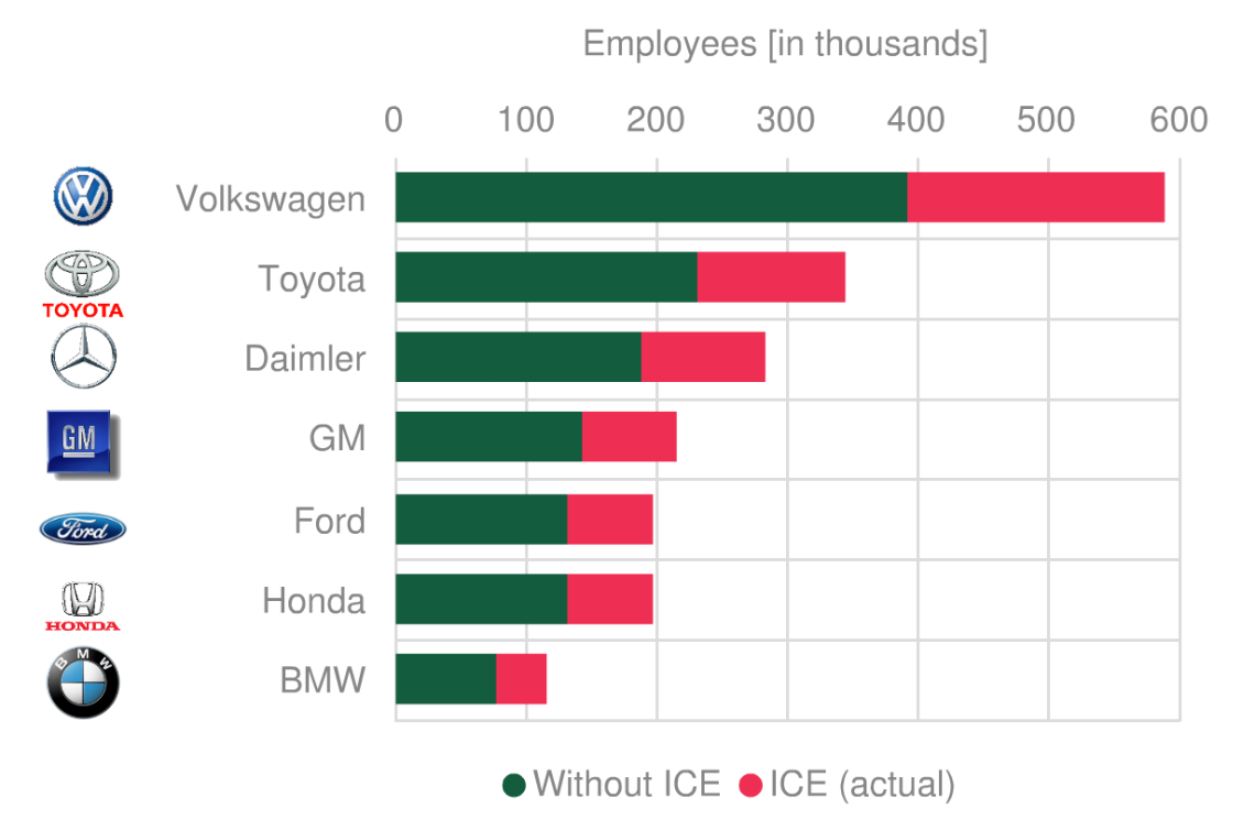 Employee numbers at carmakers with and without ICE construction