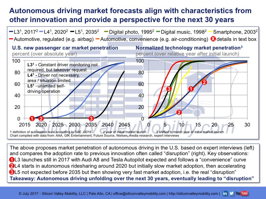 Market Forecast Autonomous Driving.png