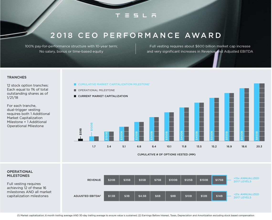 tesla-ceo-performance-award.jpg
