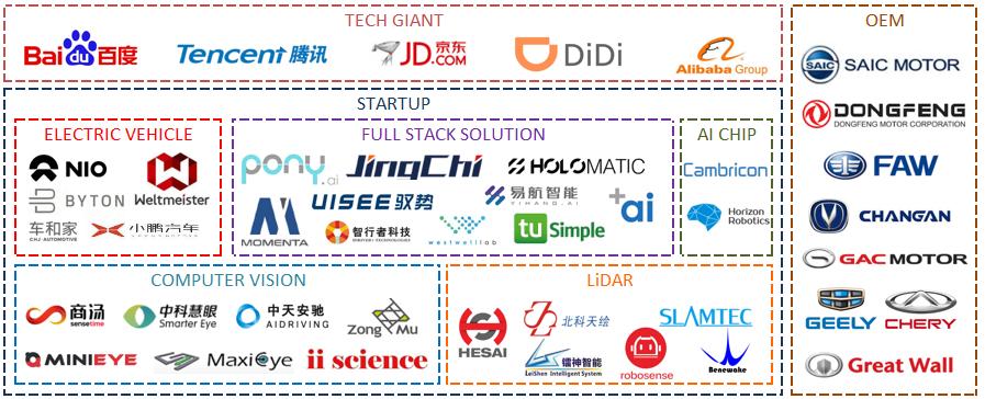China_Autonomous_Car_Industry