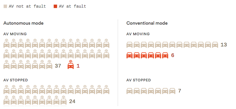 Autonomous_car_Accidents
