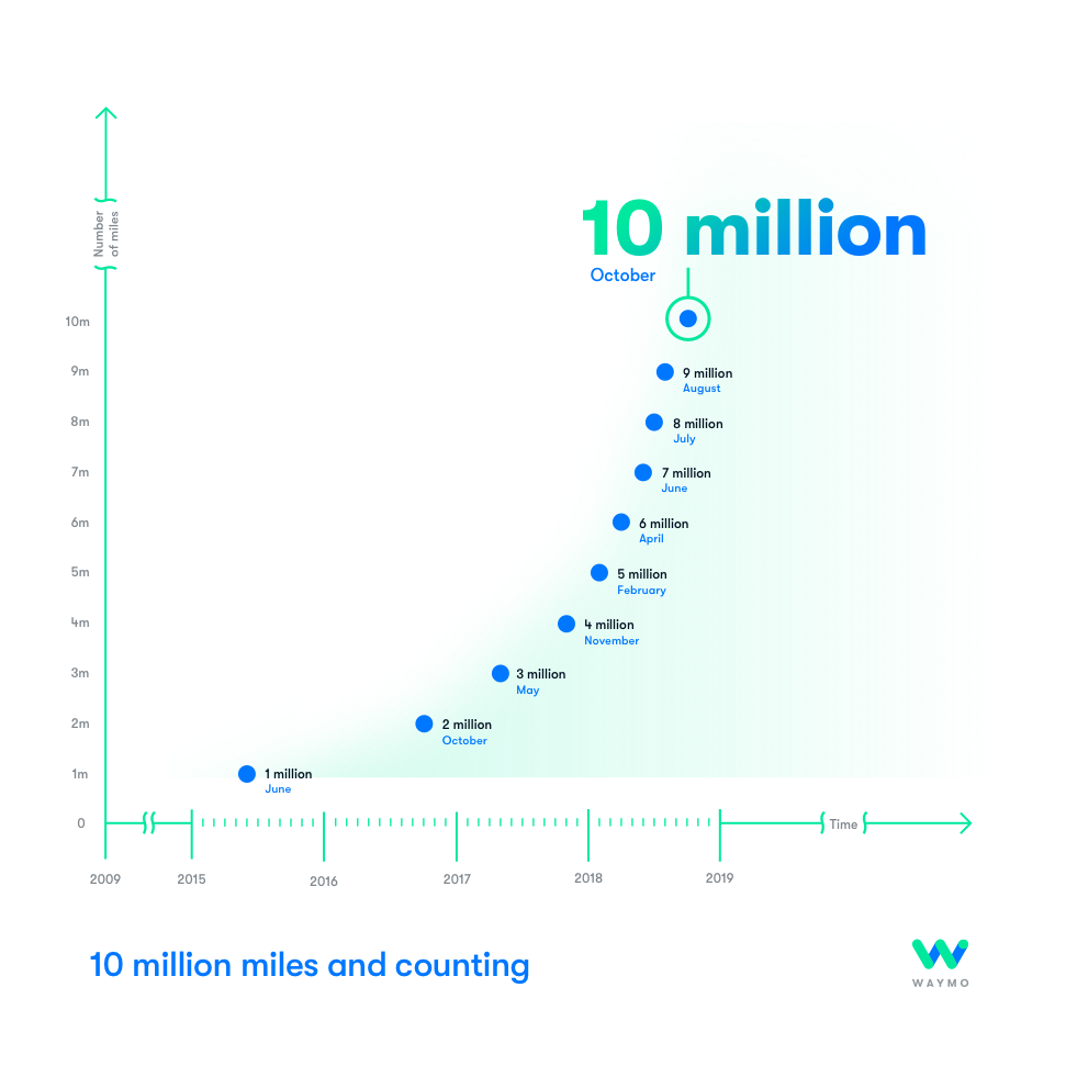Waymo_10_million_miles.png