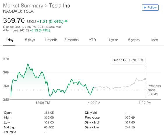 Market_Cap_Tesla_20181205